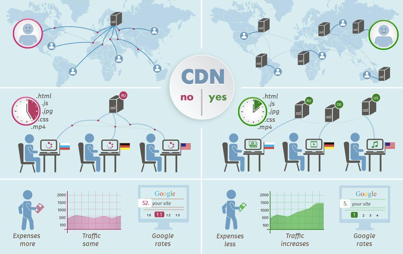 کاربرد و مزایای استفاده از CDN